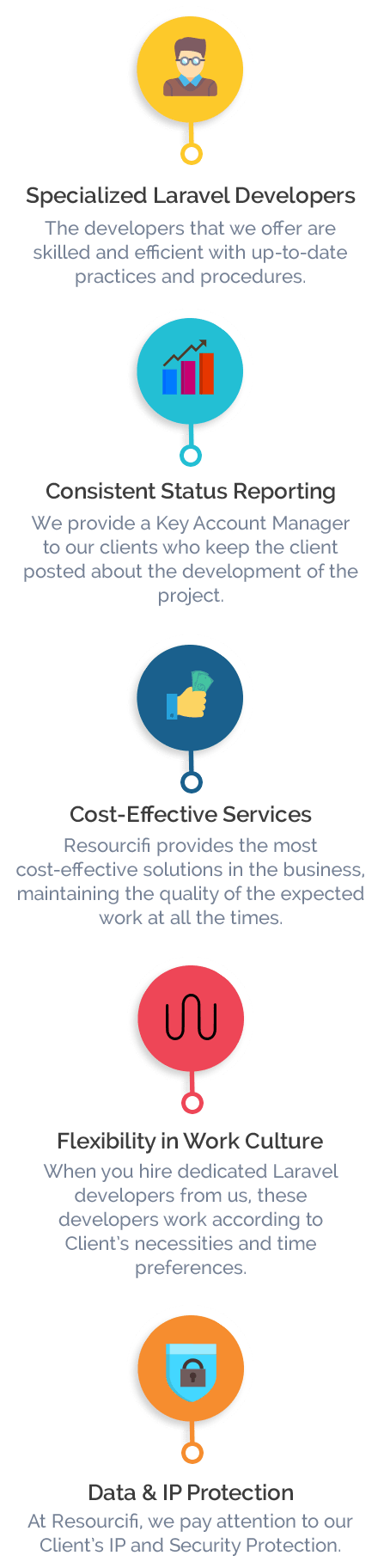 Resourcifi Process