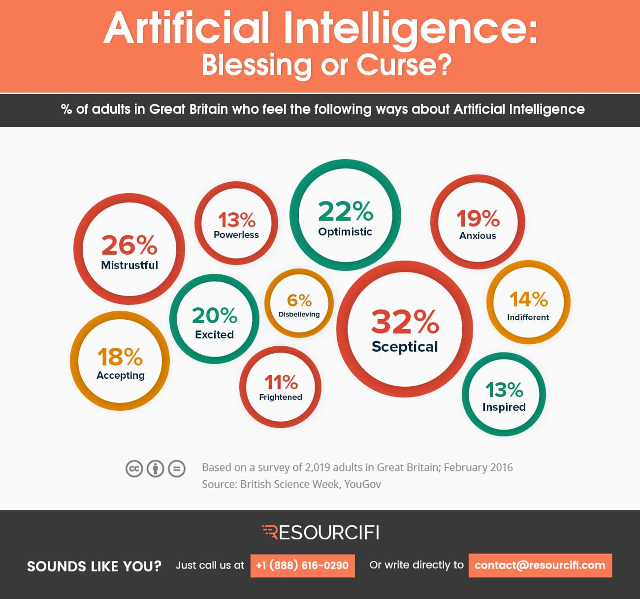 Artificial-Intelligence-infographic