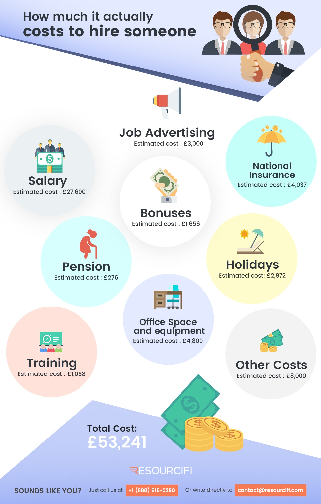 How-much-it-actually-costs-to-hire-someon