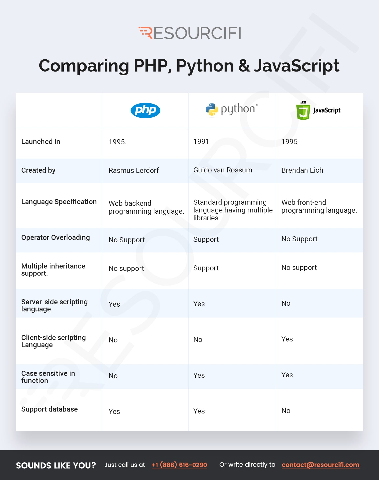Infographic-PHP-Vs-Python-Vs.-Javascript.jpg