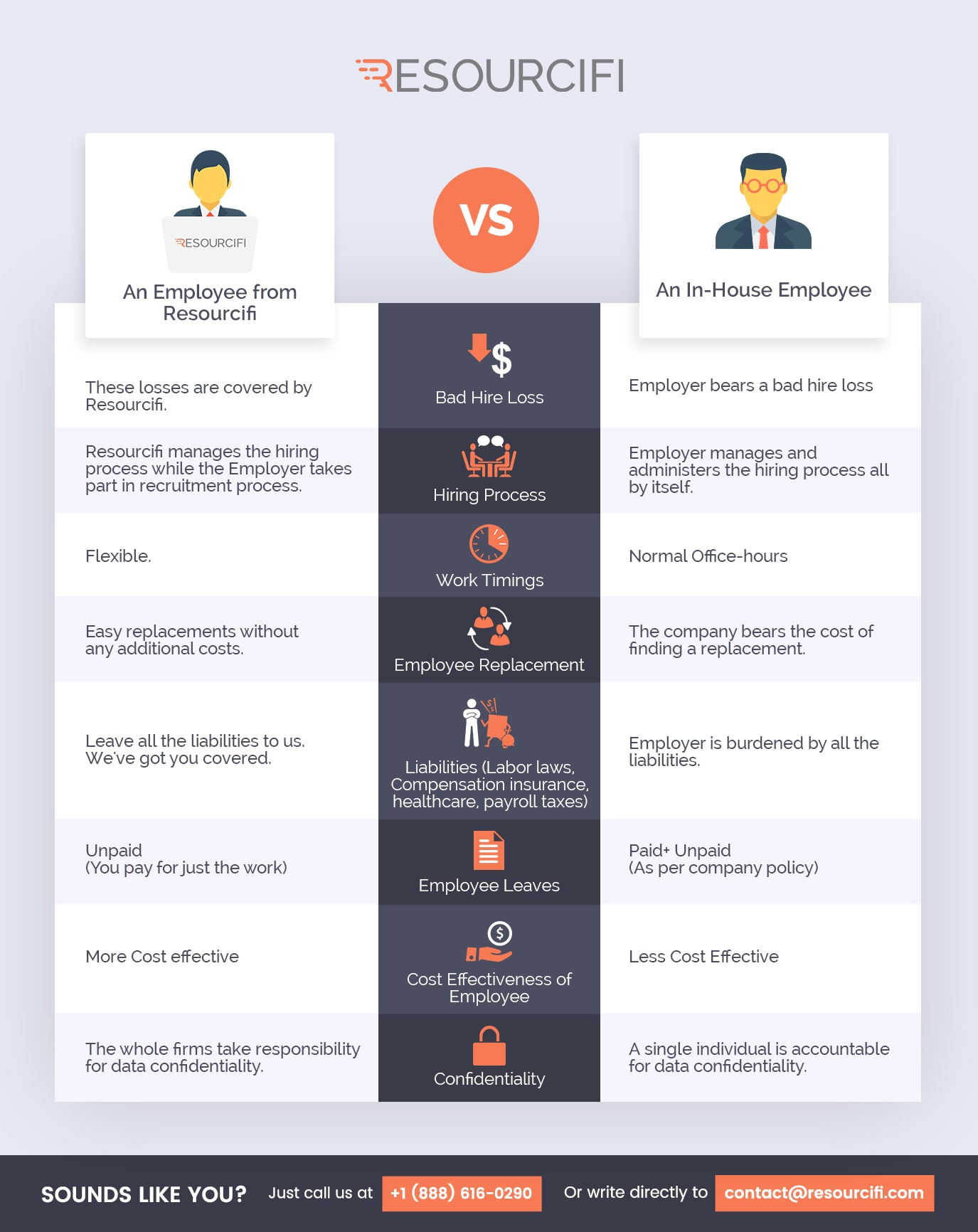 resourcifi-vs-an-in-house-team